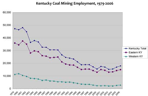 coal employment ky 1979-2006
