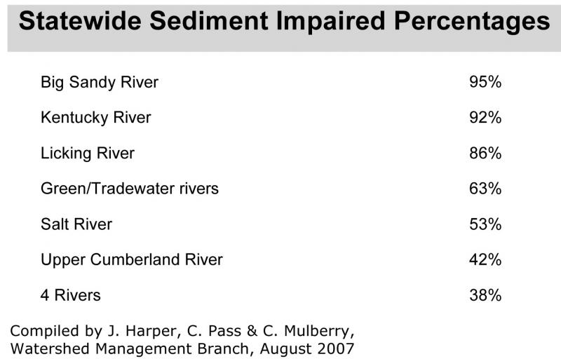 Percent impaired Ky streams 2007