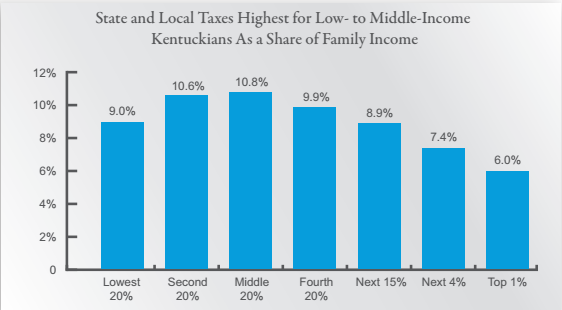 Includes all state and local taxes for non-elderly households in Kentucky - Source: Institute for Taxation and Economic Policy, 2015